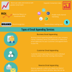 B2B Email Appending Services | Best Email Appending Services 2020 Infographic