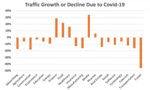 Business growth or decline due to Covid-19